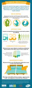 Sexual health survey infographic