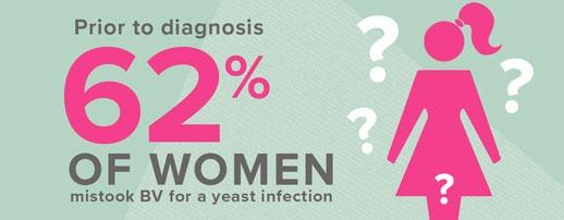 Understanding Women's Experiences with Bacterial Vaginosis