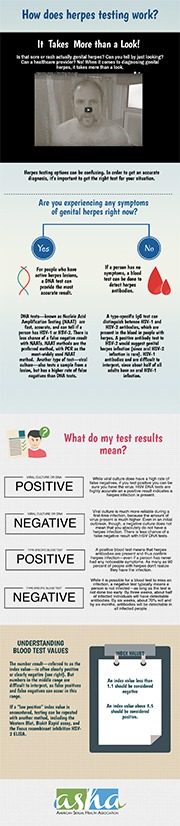 How does herpes testing work? Check out the infographic to learn more.
