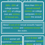 Consent and Sexual Assault