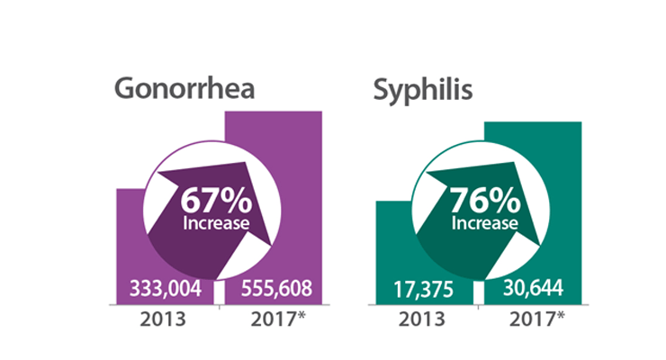 New CDC Data Show that STD Rates Continue to Rise